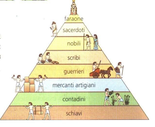 struttura_piramidale